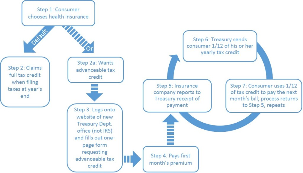 Tax Credit Diagram