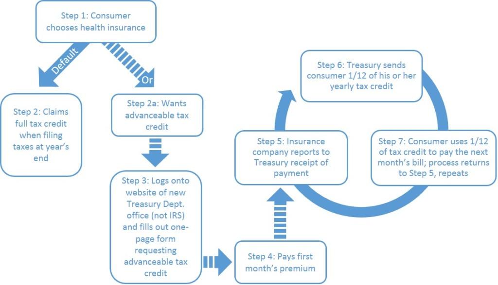 Tax Credit Diagram